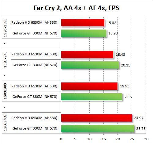 Результаты тестирования AMD Radeon HD 6530M и NVIDIA GeForce GT 330M в Far Cry 2 при включенных антиалиасинге и анизотропной фильтрации