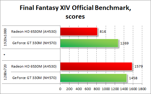 Результаты тестирования AMD Radeon HD 6530M и NVIDIA GeForce GT 330M в Final Fantasy XIV Official Benchmark