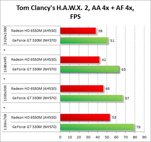 Результаты тестирования AMD Radeon HD 6530M и NVIDIA GeForce GT 330M в Tom's Clancy's H.A.W.X. 2 при включенных антиалиасинге и анизотропной фильтрации
