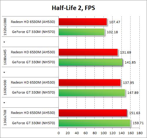 Результаты тестирования AMD Radeon HD 6530M и NVIDIA GeForce GT 330M в Half-Life 2