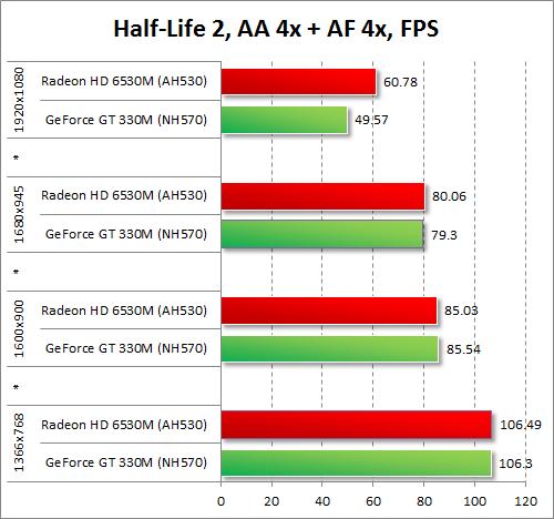 Результаты тестирования AMD Radeon HD 6530M и NVIDIA GeForce GT 330M в Half-Life 2 при включенных антиалиасинге и анизотропной фильтрации