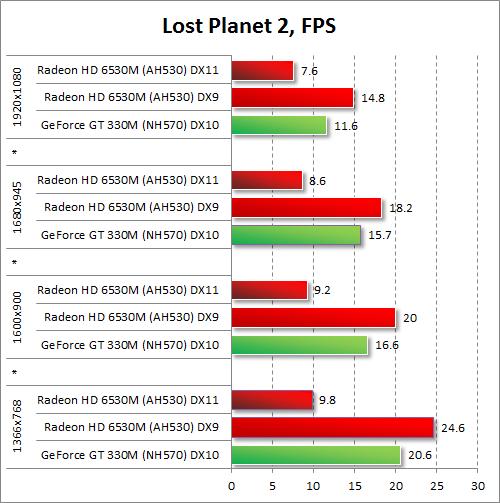 Результаты тестирования AMD Radeon HD 6530M и NVIDIA GeForce GT 330M в Lost Planet 2