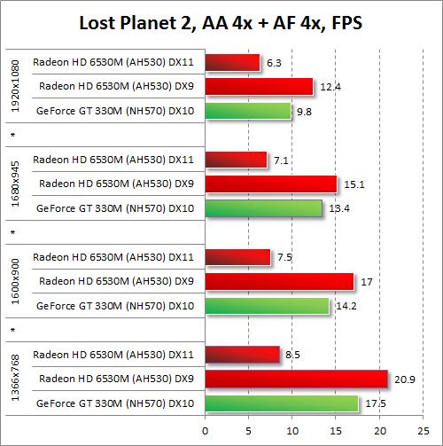 Результаты тестирования AMD Radeon HD 6530M и NVIDIA GeForce GT 330M в Lost Planet 2 при включенных антиалиасинге и анизотропной фильтрации