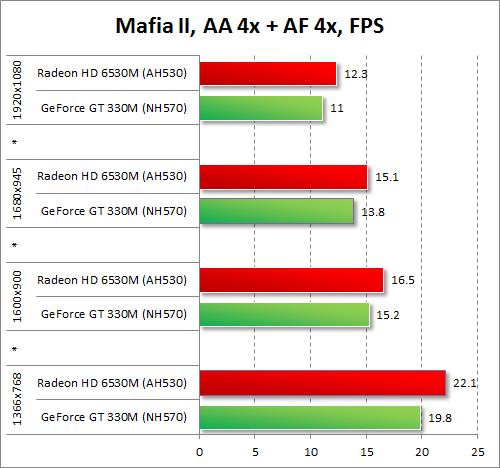 Результаты тестирования AMD Radeon HD 6530M и NVIDIA GeForce GT 330M в Mafia II при включенных антиалиасинге и анизотропной фильтрации
