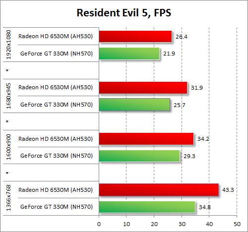 Результаты тестирования AMD Radeon HD 6530M и NVIDIA GeForce GT 330M в Resident Evil 5
