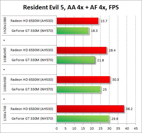 Результаты тестирования AMD Radeon HD 6530M и NVIDIA GeForce GT 330M в Resident Evil 5 при включенных антиалиасинге и анизотропной фильтрации