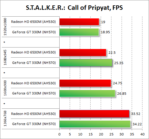 Результаты тестирования AMD Radeon HD 6530M и NVIDIA GeForce GT 330M в S.T.A.L.K.E.R.: Call of Pripyat
