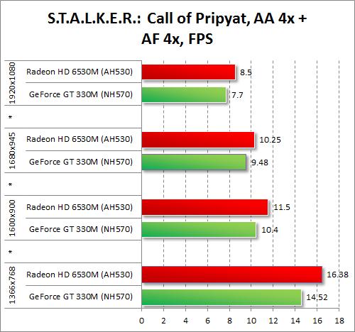 Результаты тестирования AMD Radeon HD 6530M и NVIDIA GeForce GT 330M в S.T.A.L.K.E.R.: Call of Pripyat при включенных антиалиасинге и анизотропной фильтрации