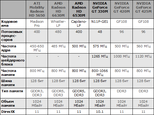 Характеристики видеокарт ATI Mobility Radeon HD 5650, AMD Radeon HD 6630M, AMD Radeon HD 6530M, NVIDIA GeForce GT 330M, NVIDIA GeForce GT 420M и NVIDIA GeForce GT 425M