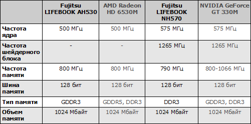 Характеристики видеокарт ноутбуков Fujitsu LIFEBOOK AH530 и Fujitsu LIFEBOOK NH570