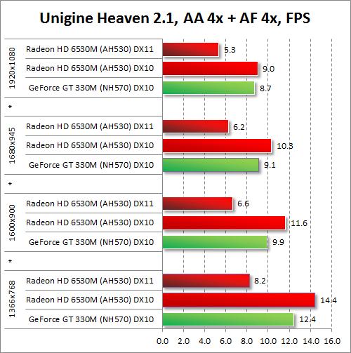 Результаты тестирования AMD Radeon HD 6530M и NVIDIA GeForce GT 330M в Unigine Heaven 2.1 при включенных антиалиасинге и анизотропной фильтрации
