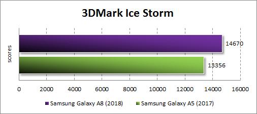 Производительность Samsung Galaxy A8 (2018) в 3DMark