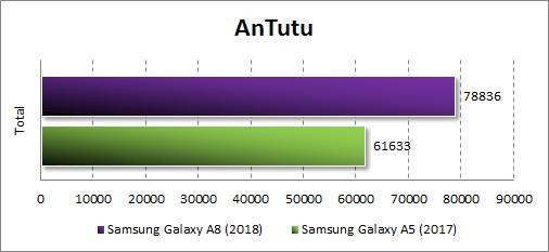 Производительность Samsung Galaxy A8 (2018) в Antutu