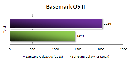 Производительность Samsung Galaxy A8 (2018) в BasemarkOS