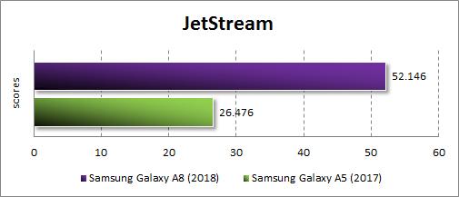 Производительность Samsung Galaxy A8 (2018) в JetStream