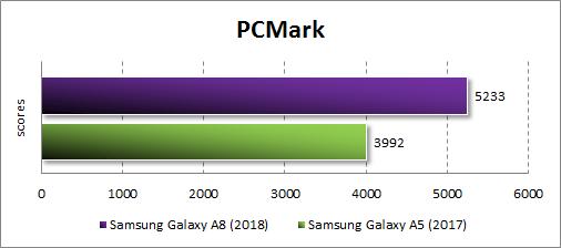 Производительность Samsung Galaxy A8 (2018) в PC Mark