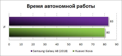 Результаты тестирования автономности Samsung Galaxy A8 (2018)