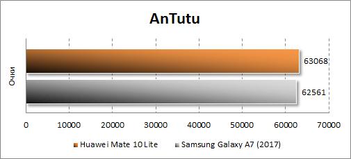 Huawei Mate 10 lite в Antutu
