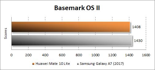 Huawei Mate 10 lite в BasemarkOS II