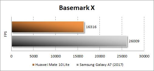 Huawei Mate 10 lite в BasemarkX