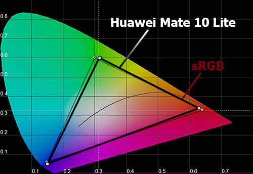 Цветовой охват Huawei Mate 10 lite