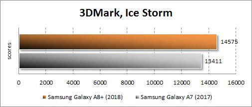 Производительность Samsung Galaxy A8+ (2018) в 3DMark