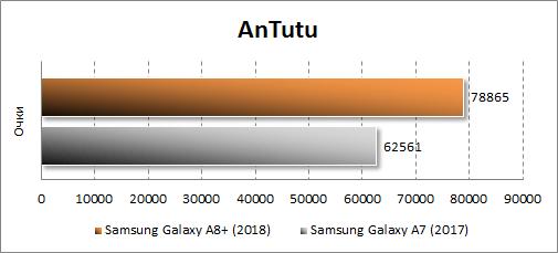 Производительность Samsung Galaxy A8+ (2018) в Antutu