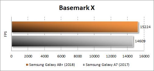 Производительность Samsung Galaxy A8+ (2018) в BasemarkX