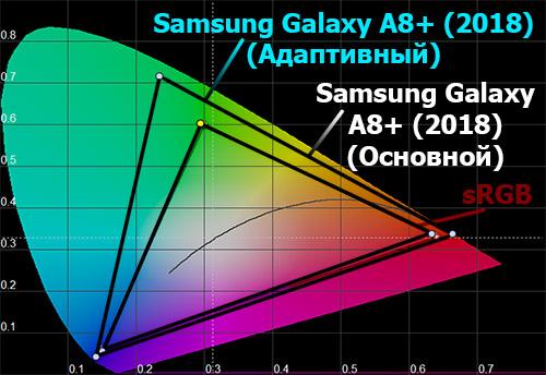 Цветовой охват экрана Galaxy A8+ (2018)