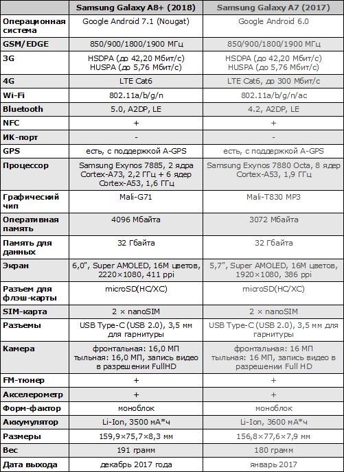 Характеристики Samsung Galaxy A8+ (2018)
