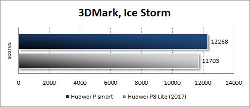 Huawei P smart в 3DMark
