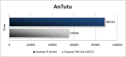Результаты Huawei P smart в Antutu