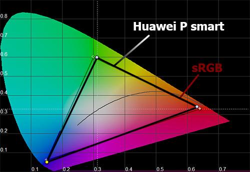 Цветовой охват Huawei P smart