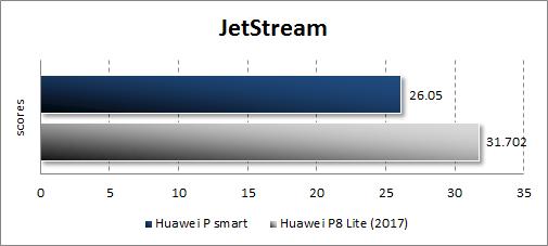 Результаты Huawei P smart в JetStream