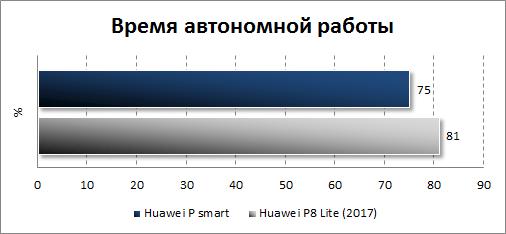 Автономность Huawei P smart