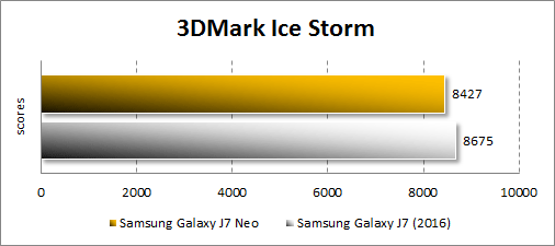 Производительность Samsung Galaxy J7 Neo в 3DMark