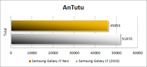 Производительность Samsung Galaxy J7 Neo в Antutu