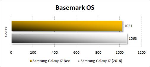 Производительность Samsung Galaxy J7 Neo в Basemark X