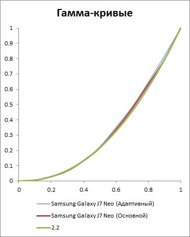 Гамма-кривая экрана Galaxy J7 Neo