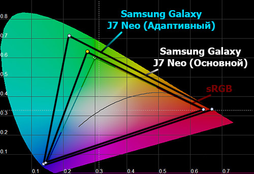 Цветовой охват экрана Galaxy J7 Neo
