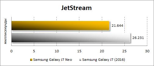 Производительность Samsung Galaxy J7 Neo в JetStream