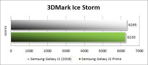 Производительность Samsung Galaxy J2 (2018) в 3DMark