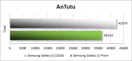 Производительность Samsung Galaxy J2 (2018) в Antutu