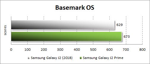 Производительность Samsung Galaxy J2 (2018) в Basemark OS
