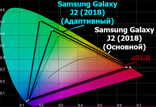 Цветовой охват экрана Galaxy J2 (2018)
