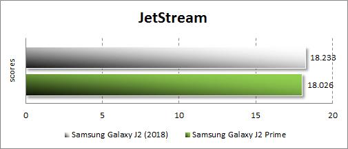 Производительность Samsung Galaxy J2 (2018) в JetStream