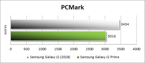 Производительность Samsung Galaxy J2 (2018) в PC Mark.