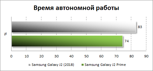 Результаты тестирования автономности Samsung Galaxy J2 (2018)