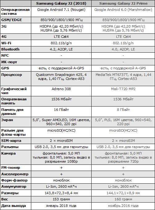 Характеристики Galaxy J2 (2018)