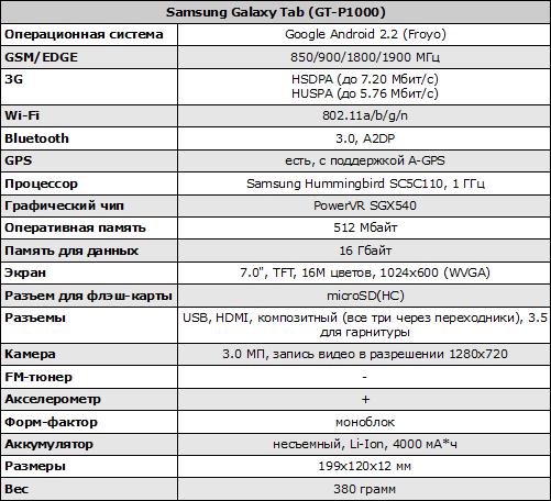 Характеристики Samsung Galaxy Tab